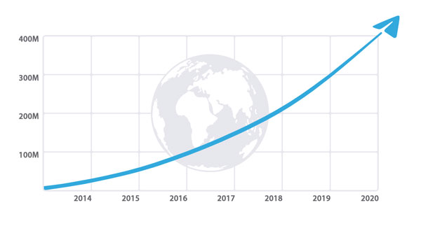 Telegram's growth over the last 7 years.